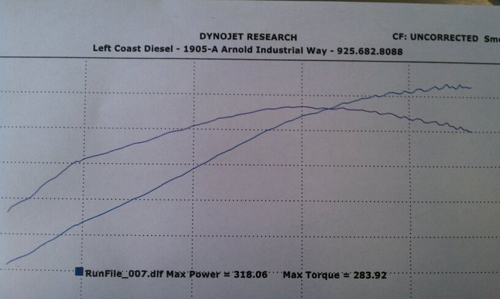 LSx specs and dyno sheets   put up or shut up  A definitive thread