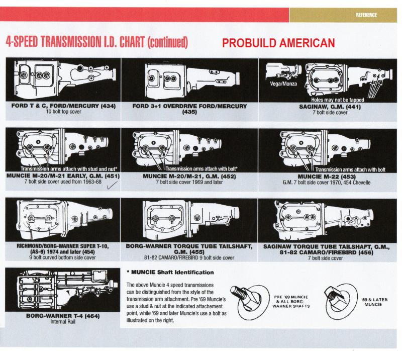 from Carter gm manual tranny id