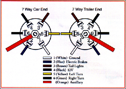 trailer wiring diagram for 1997 ford diesel wiring in deck lights onto car hauler - pirate4x4.com ... trailer wiring diagram for big rig
