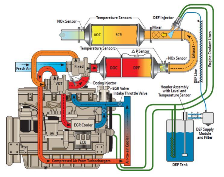 international truck dpf wiring diagram international truck starter wiring diagram