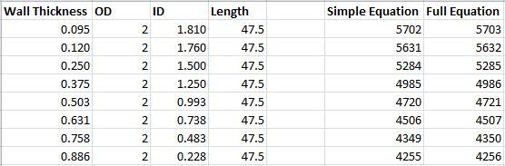 critical speed of shaft pdf
