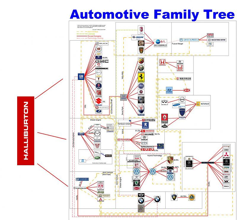 Car Companies Who Owns Who Page 2 Pirate4x4 Com