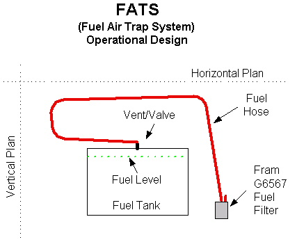 Fuel Cell Venting Question Pirate4x4 Com 4x4 And Off