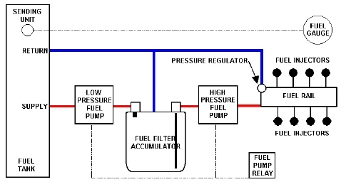 fuel systems, whats the fix? page 10 pirate4x4 com 4x4 and Gas Pump Diagram general fuel pressure diagram