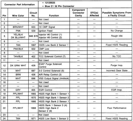 [DIAGRAM_09CH]  Need ecm pinout 97 Vortec 5.7 | Pirate 4x4 | 1997 Chevy Silverado Pcm Wiring |  | Pirate 4x4