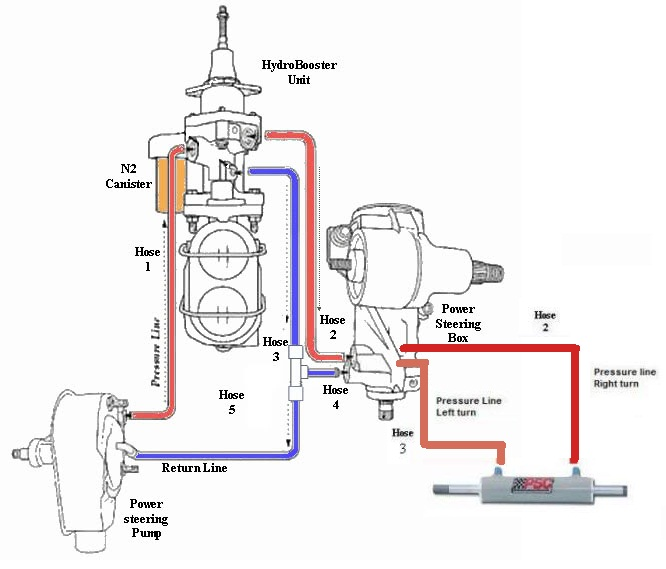 hydroboost power steering pump diagram  hydroboost  free
