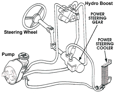 1901697 Loud Power Steering Pump Hydroboost