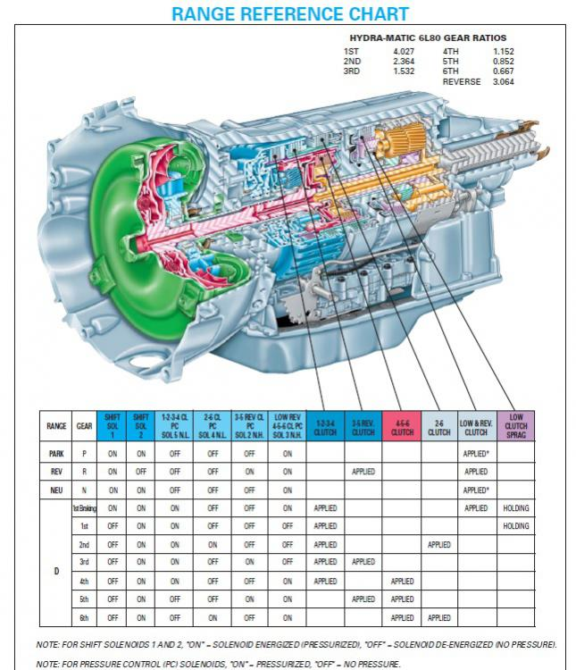 6l80e Transmission Controller Wiring Diagram. E4od Wiring Diagrams ...