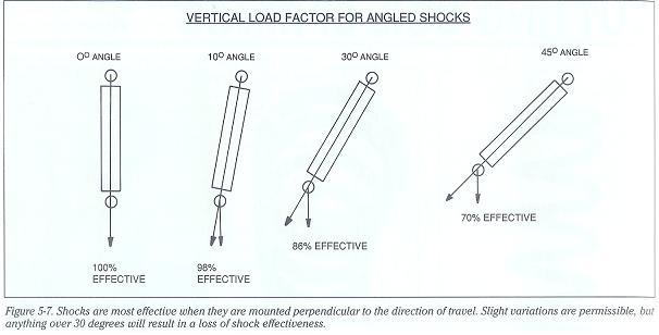 mounting shocks  u0026 angles - page 2