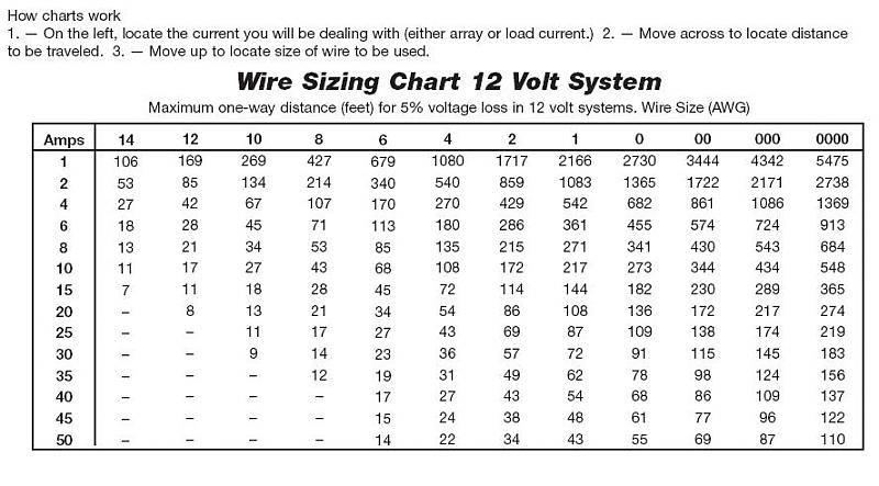 Aviation wiring gauge chart all kind of wiring diagrams guide to show what guage wire for how many amps over how many feet rh pirate4x4 com swg wire chart gauge size chart greentooth Image collections