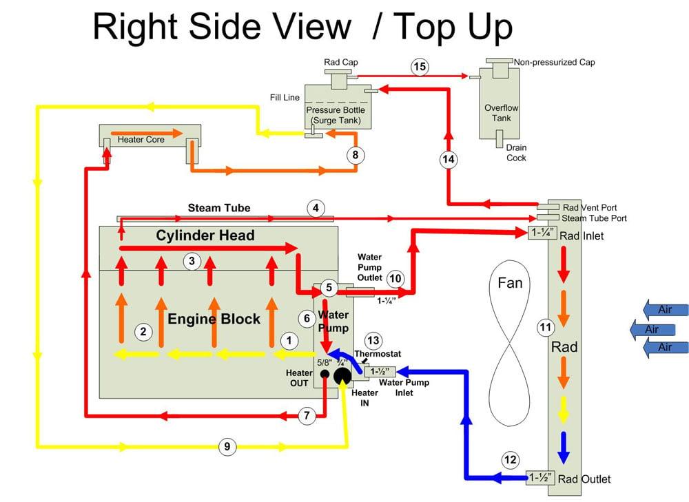 gm engine cooling diagram - filter wiring diagrams way-yellow -  way-yellow.youruralnet.it  youruralnet