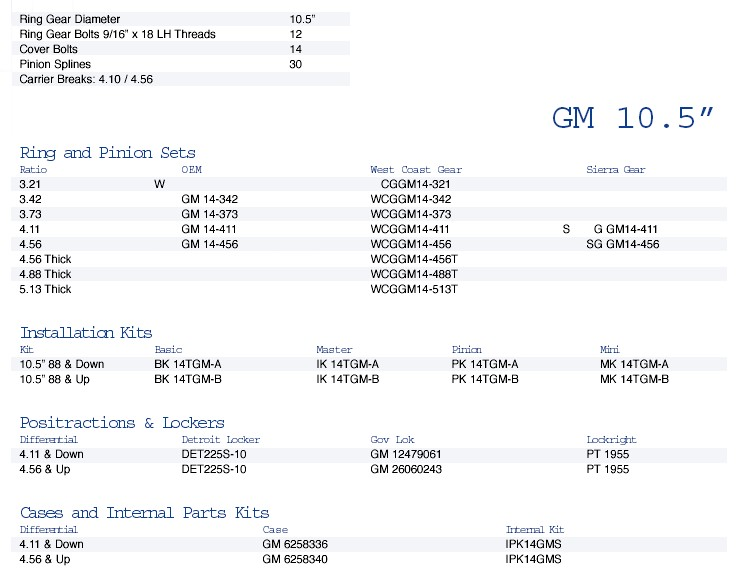 Chevy Silverado Gear Ratio Chart