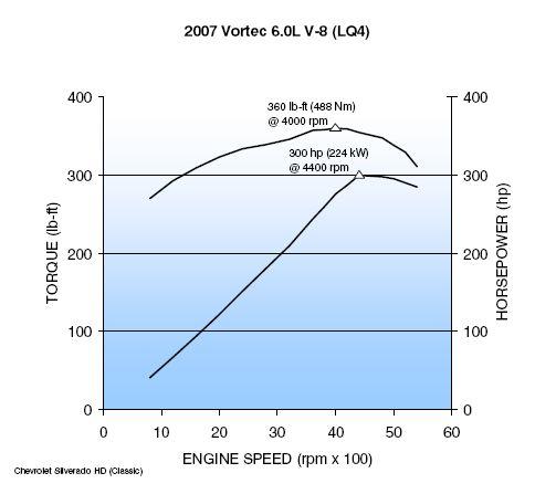 Engine Performance