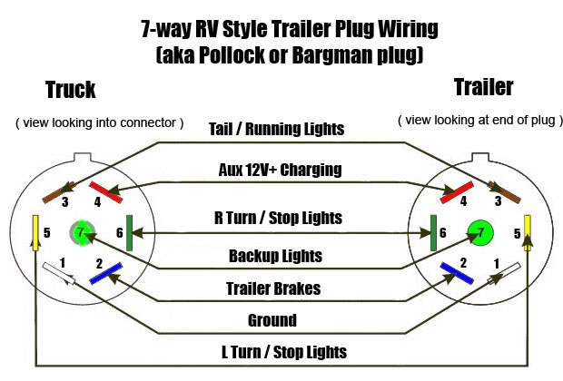 7 pole wiring harness wiring diagram rh blaknwyt co 7-Way Trailer Wiring 7-pole trailer connector wiring diagram