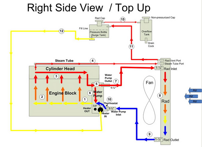 pirate4x4 com the largest off roading and 4x4 website in the worldthe following diagram illustrates a cooling system where the heater has been deleted but a stock like surge tank setup is maintained