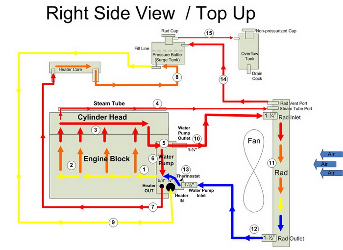 pirate4x4 com the largest off roading and 4x4 website in the world rh pirate4x4 com diagram of cooling system in a car diagram of cooling system in a car