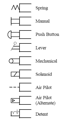 This Chart Shows Common Types Of Actuators You Might See