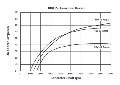 pirate4x4 com the largest off roading and 4x4 website in the world typical 10 si performance curve plotting alternator output in amps vs alternator rpm